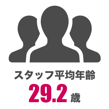 29.2歳